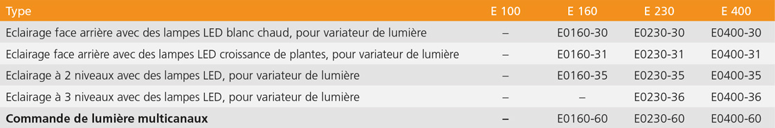 Licht Tabelle ECO-Linie
